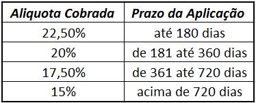 Imposto De Renda IR Regressivo - 4 Passos Simples Para Investir No Tesouro Direto [+Bônus]